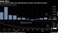 Броят на новите работни места в САЩ се размина с всички прогнози