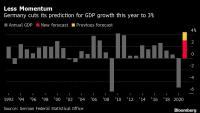 Германия свива прогнозите си за растежа на икономиката през 2021 г.