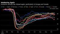 Икономическата активност се забавя в Европа, но се ускорява в САЩ