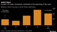Делът на продажбите на електромобили в Европа се запазва висок
