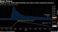 Заявленията за безработица в САЩ нарастват неочаквано за втора поредна седмица