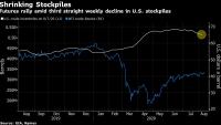 Петролът поскъпва след спад на запасите в САЩ