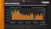 МВФ очаква ЕЦБ да поддържа средата на улеснения в близко бъдеще