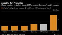 Истински бум на златните ETF-и и нов рекорд в цената на златото