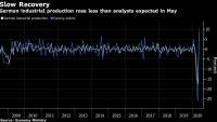 Индустриалната продукция в Германия прескочи най-ниската си точка в пандемията