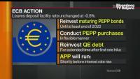 Как изглеждат мерките на ЕЦБ от САЩ