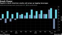 PepsiCoнадмина очакванията за приходите след ръст в продажбите на снаксове