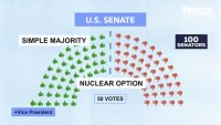 Колко гласа са нужни на Конгреса за законите, част 3