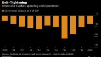 Бюджетният дефицит на Венецуела ще намалее до 7,9% от БВП през 2020 г.