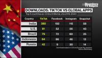 Китай иска да обсъжда и забраните срещу TikTok и WeChat със САЩ, част 2