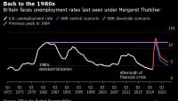 Великобритания се сблъсква с безработица от времето на Маргарет Тачър