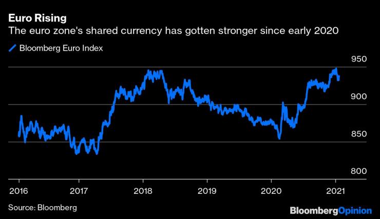 Еврото поскъпва